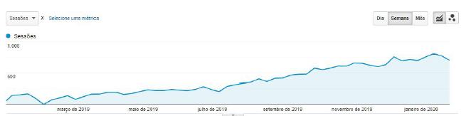 Crescimento de sessões no analytics