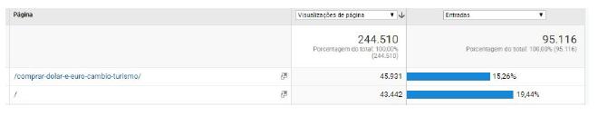 acessos de páginas no google analytics