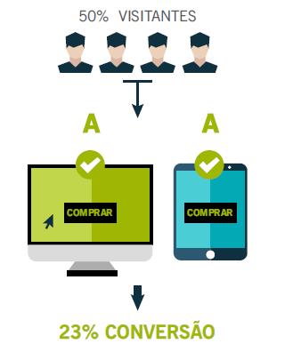 guia de seo: visitantes mobile e desktop