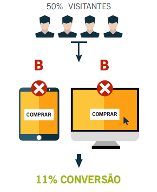 orientações sobre seo: visitantes mobile e desktop