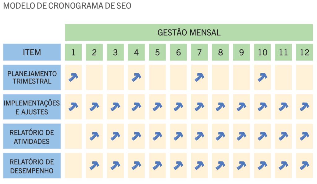 Modelo de Cronograma de SEO