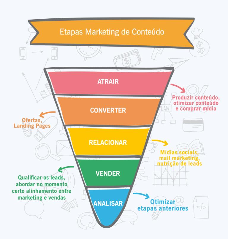 etapas marketing de conteúdo