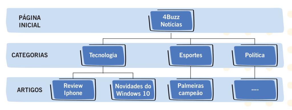 Estrutura de resultados
