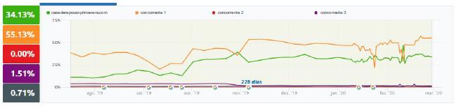Gráficos semrush sobre visibilidade de site